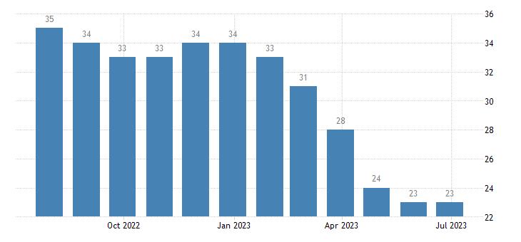 cyprus harmonised unemployment eurostat data