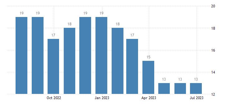cyprus harmonised unemployment females eurostat data