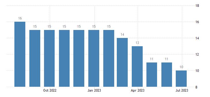 cyprus harmonised unemployment males eurostat data