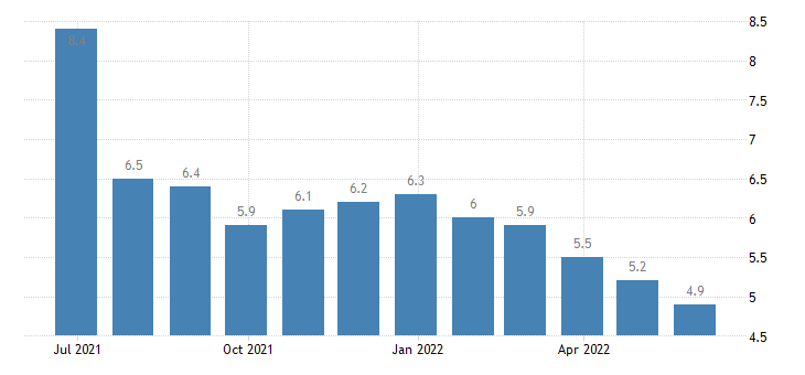 cyprus harmonised unemployment rate from 25 to 74 years females eurostat data