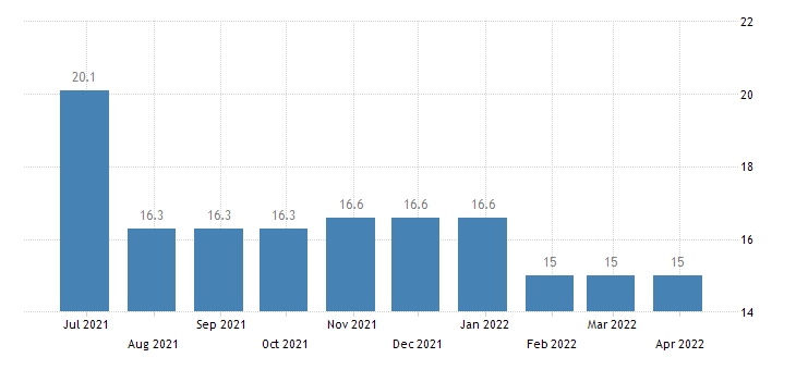cyprus harmonised unemployment rate less than 25 years females eurostat data