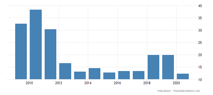 cyprus high technology exports percent of manufactured exports wb data