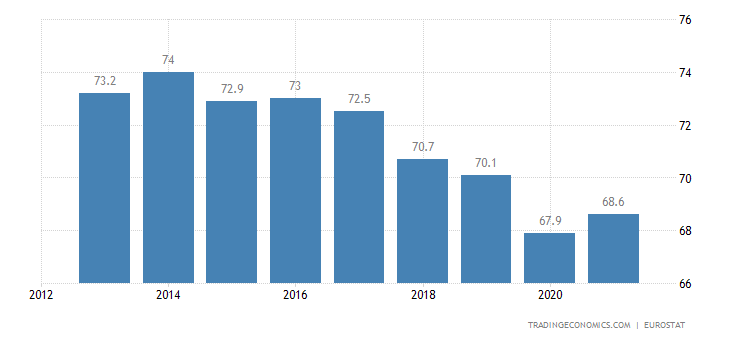 Cyprus Home Ownership Rate