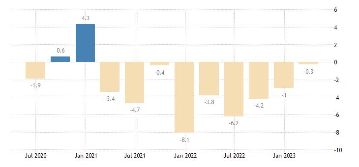 cyprus house price idx deflated eurostat data