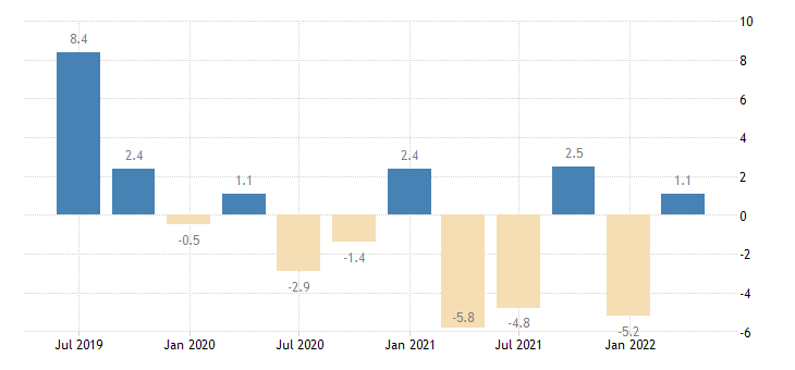 cyprus house price idx eurostat data