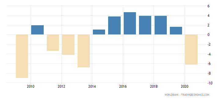 cyprus household final consumption expenditure per capita growth annual percent wb data