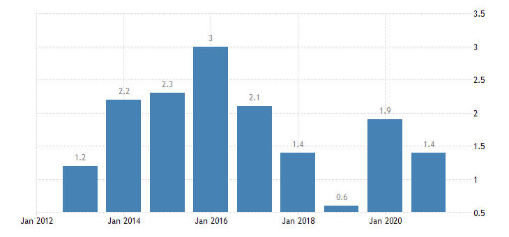 cyprus housing cost overburden rate rural areas eurostat data