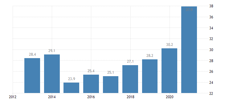 cyprus housing deprivation rate 1 item eurostat data
