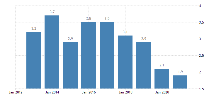 cyprus housing deprivation rate 2 items eurostat data