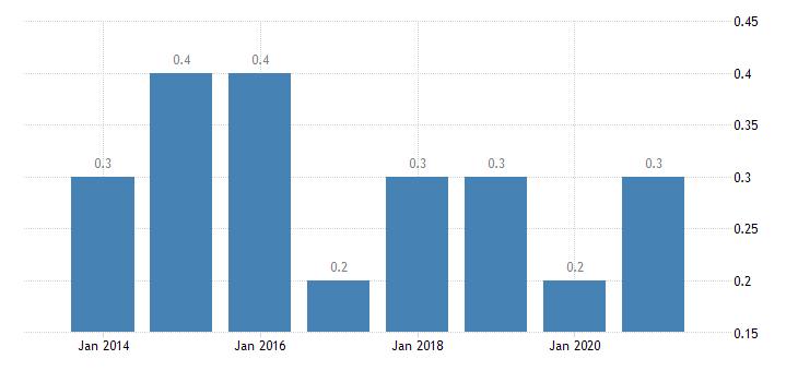 cyprus housing deprivation rate 3 items eurostat data