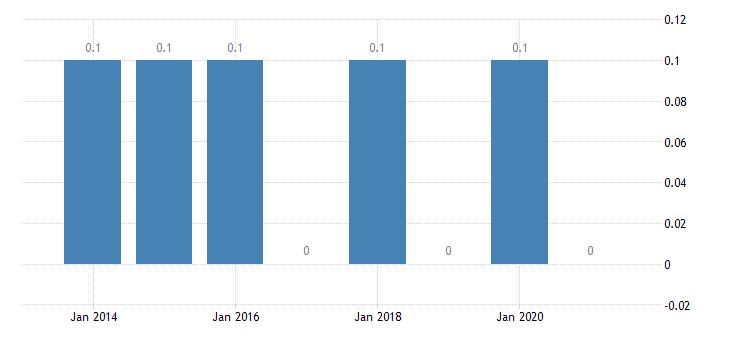 cyprus housing deprivation rate 4 items eurostat data