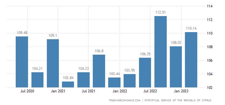 Cyprus House Price Index