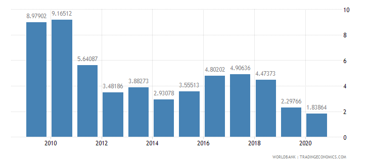 cyprus ict goods exports percent of total goods exports wb data