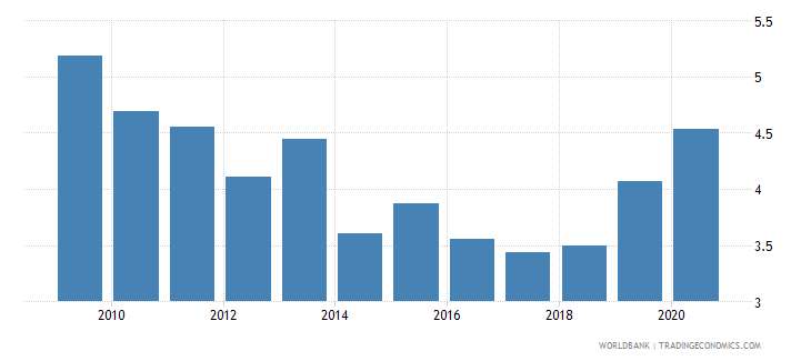 cyprus ict goods imports percent total goods imports wb data