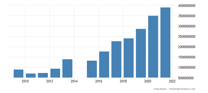 cyprus ict service exports bop us dollar wb data