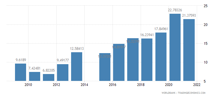 cyprus ict service exports percent of service exports bop wb data