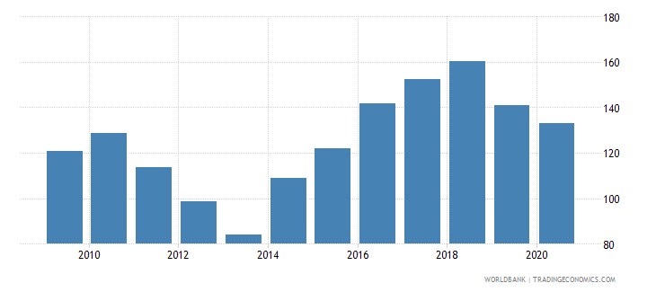 cyprus import volume index 2000  100 wb data