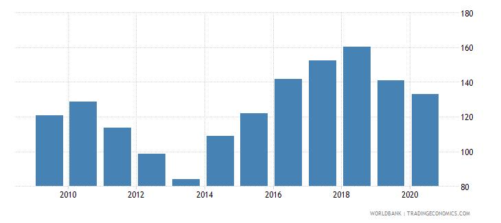 cyprus import volume index 2000  100 wb data
