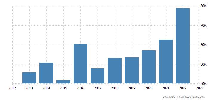 cyprus imports austria