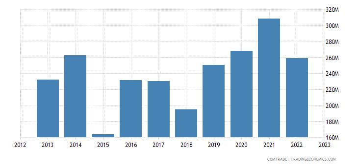 cyprus imports belgium