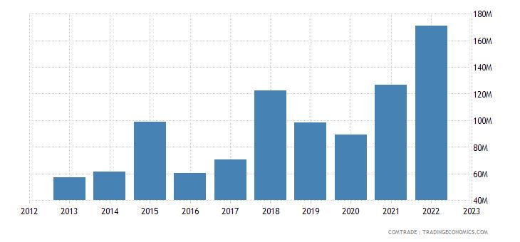 cyprus imports bulgaria
