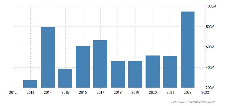 cyprus imports china
