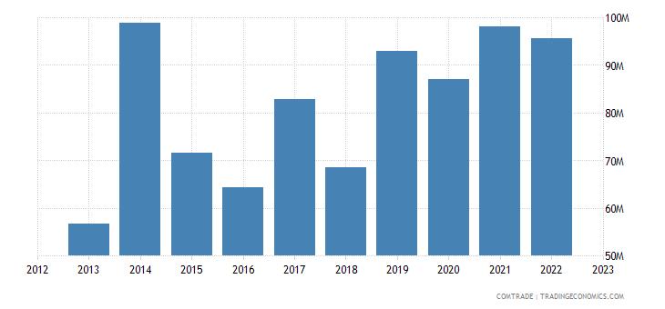 cyprus imports india