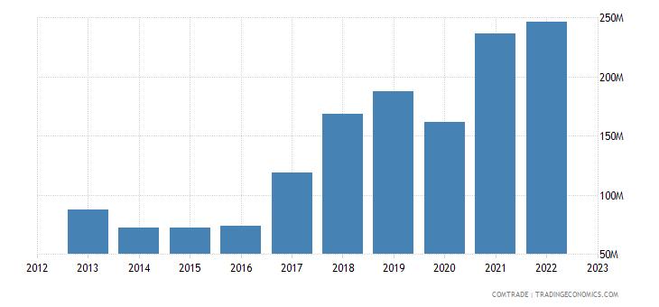 cyprus imports iron steel