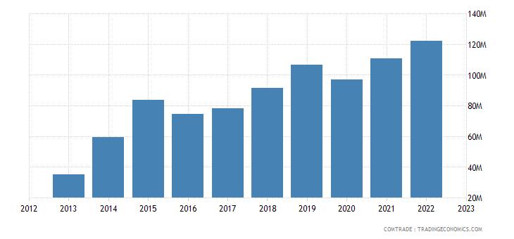cyprus imports japan
