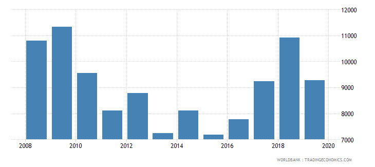 cyprus imports merchandise customs current us$ millions seas adj  wb data