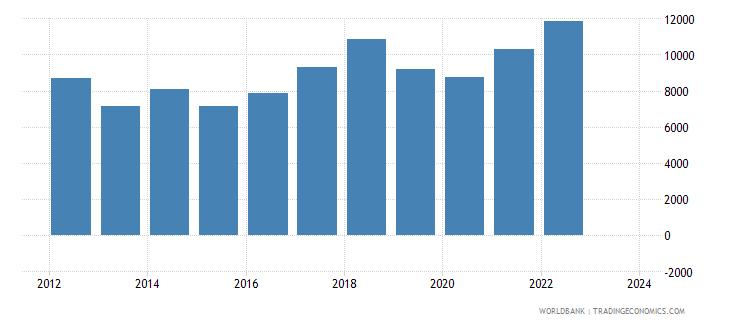cyprus imports merchandise customs current us$ millions wb data