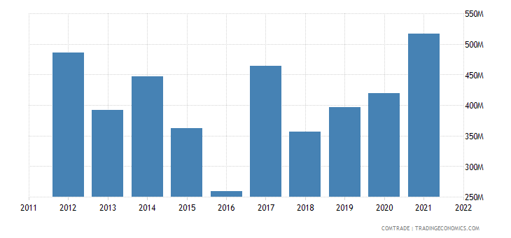 cyprus imports netherlands