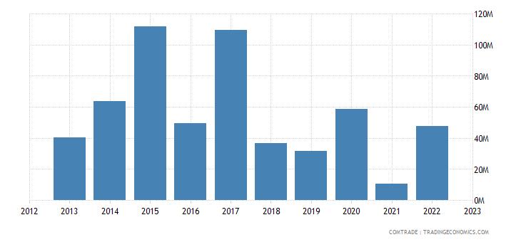 cyprus imports norway