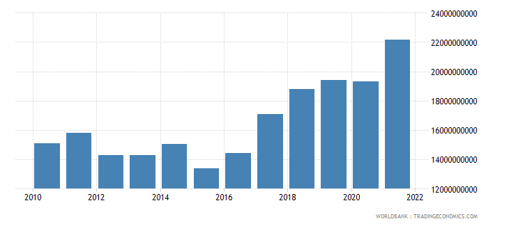 cyprus imports of goods and services bop us dollar wb data