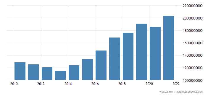 cyprus imports of goods and services constant 2000 us dollar wb data