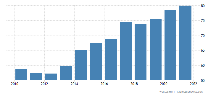 cyprus imports of goods and services percent of gdp wb data