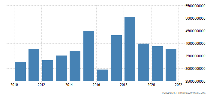 cyprus imports of goods services and income bop us dollar wb data