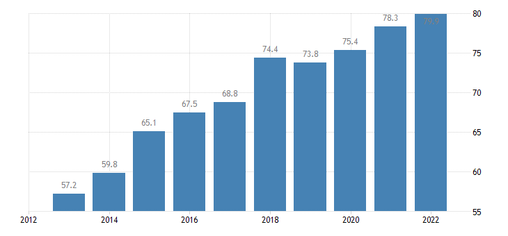 cyprus imports of goods services eurostat data