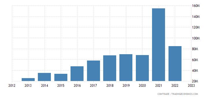 cyprus imports poland