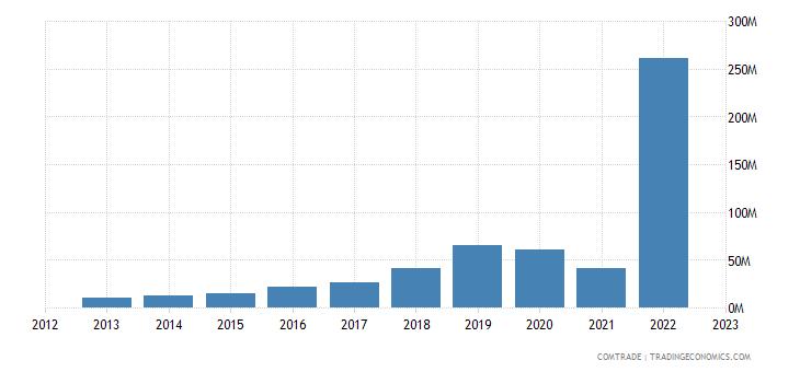 cyprus imports singapore
