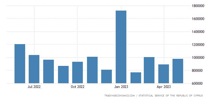 Cyprus Imports