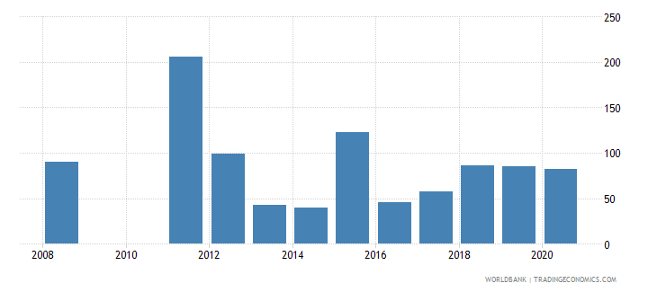 cyprus industrial design applications resident by count wb data