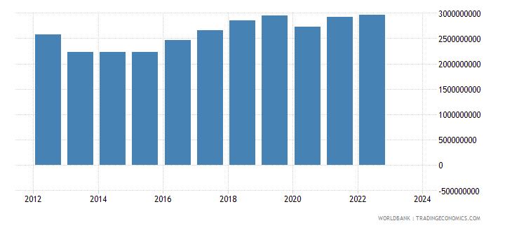cyprus industrial production constant us$ seas adj  wb data