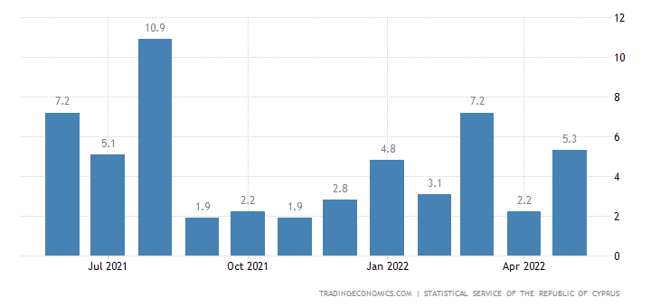 Cyprus Industrial Production