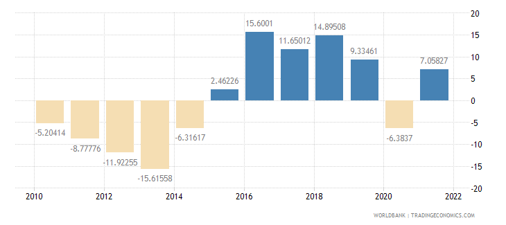 cyprus industry value added annual percent growth wb data
