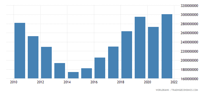 cyprus industry value added current lcu wb data