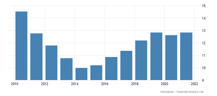 cyprus industry value added percent of gdp wb data