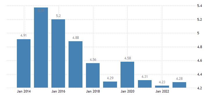 cyprus inequality of income distribution eurostat data