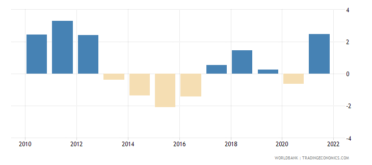 cyprus inflation consumer prices annual percent wb data