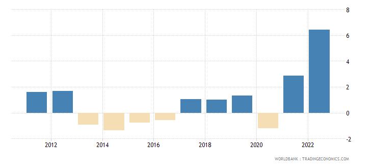 cyprus inflation gdp deflator annual percent wb data